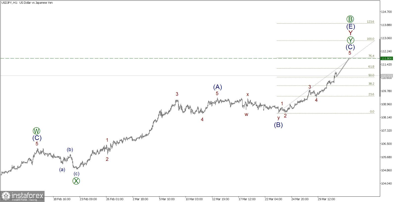 Вълнови анализ за USD/JPY