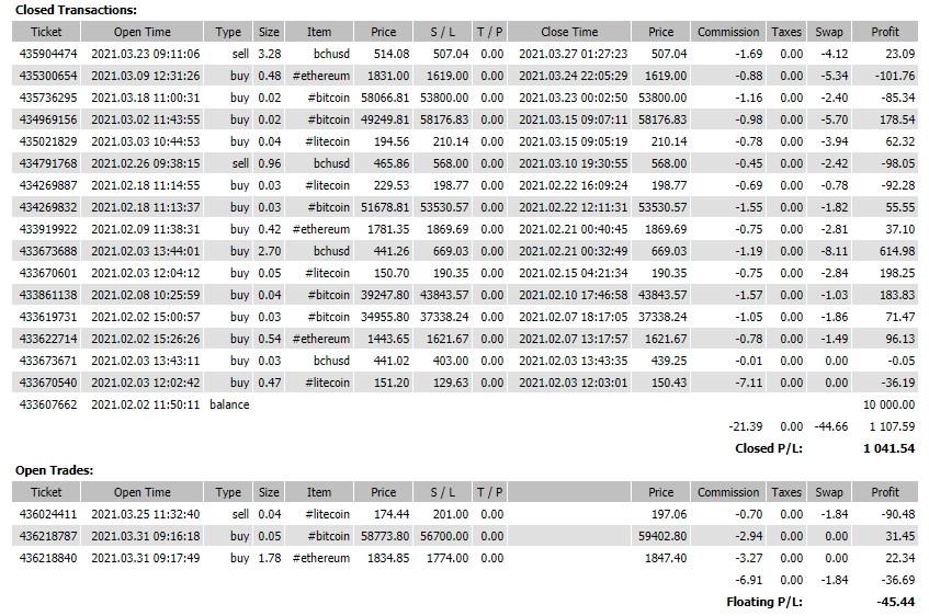 Объёмный прогноз по Bitcoin на 31.03.21 – BUY. Результат за два месяца +10.42%.