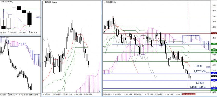 EUR/USD и GBP/USD 31 марта – рекомендации технического анализа