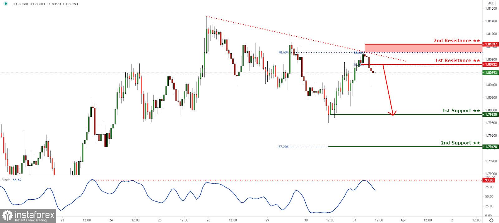 GBP/AUD реагира под низходяща линия на тенденцията, още повече спадове предстоят!