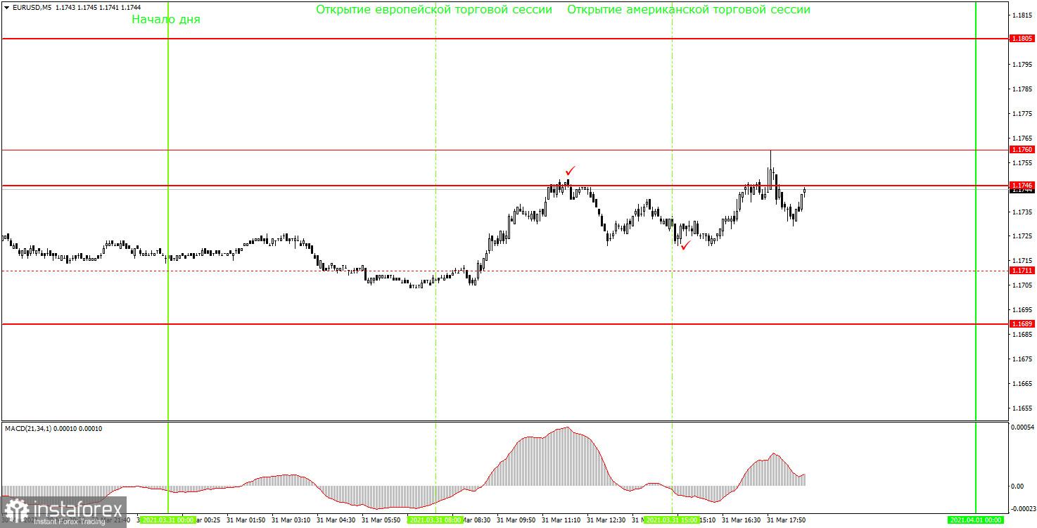 面向初学者的分析和交易信号。04月01日如何交易欧元/美元货币对? 周三的交易分析。为周四的时段做准备。