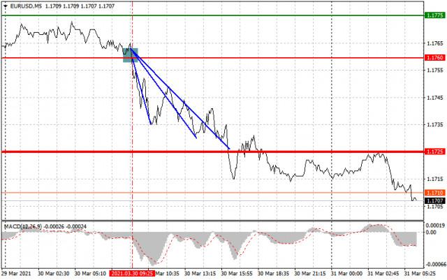 Einfache Empfehlungen zum Marktein- und Ausstieg für Anfänger (eine Analyse des Handelstages). GBP/USD und EUR/USD am 31. März