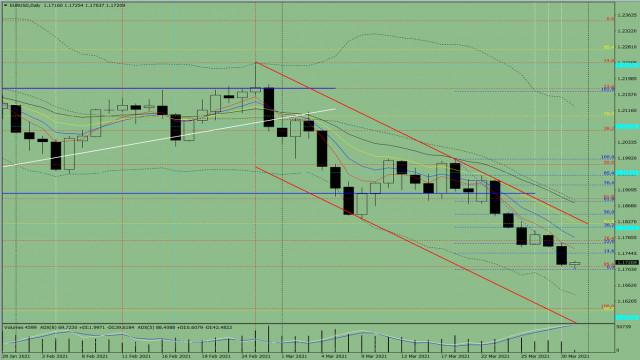Analisis indikator untuk EUR/USD pada 31 Maret, 2021