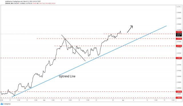 USD / CHF Hanya Penurunan Sementara!