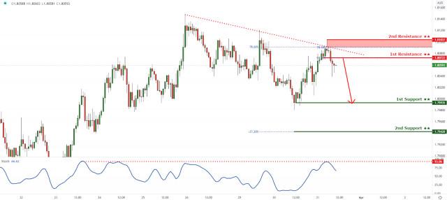 GBPAUD reacting below descending trendline, further drop incoming!