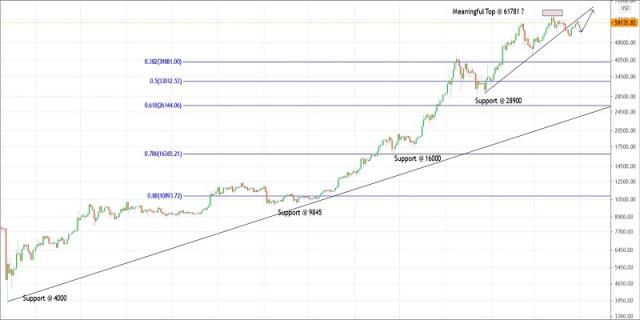 Plan de negociación del Bitcoin para el 31 de marzo de 2021
