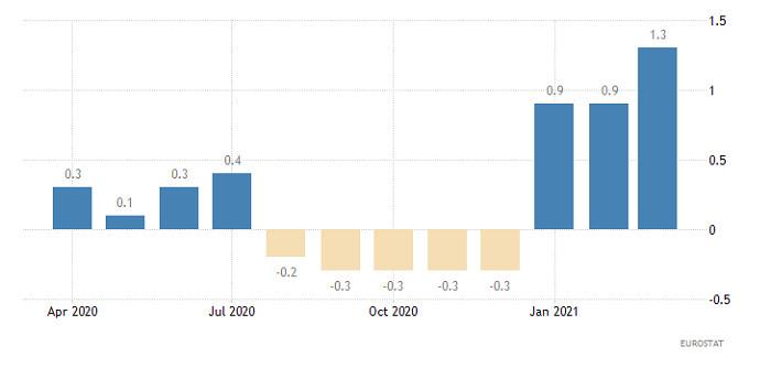 Hot forecast for EUR/USD on April 1, 2021
