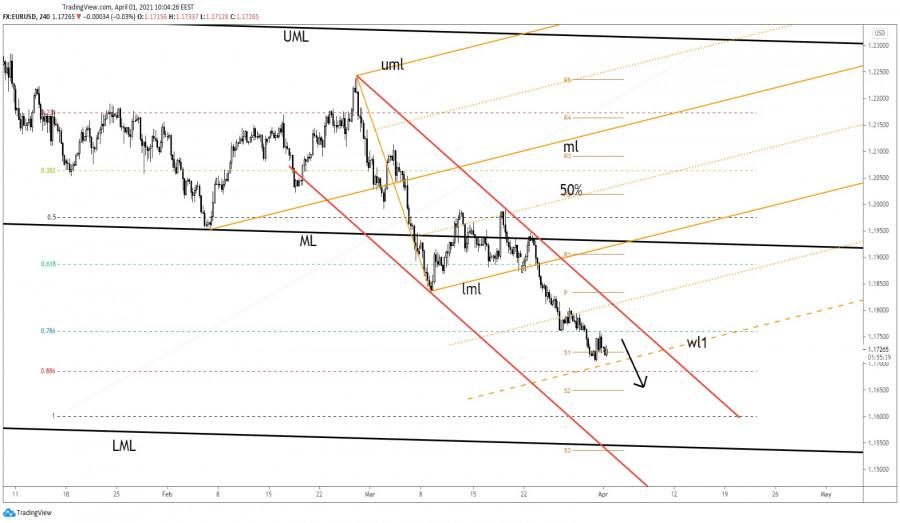 EUR/USD Vulnerable To Slide Further!