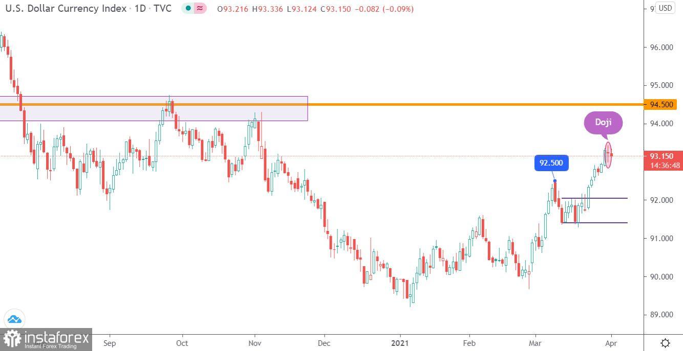 Торговые рекомендации по валютному рынку для начинающих трейдеров EURUSD, GBPUSD, а также индекс доллара (DXY) 01.04.21