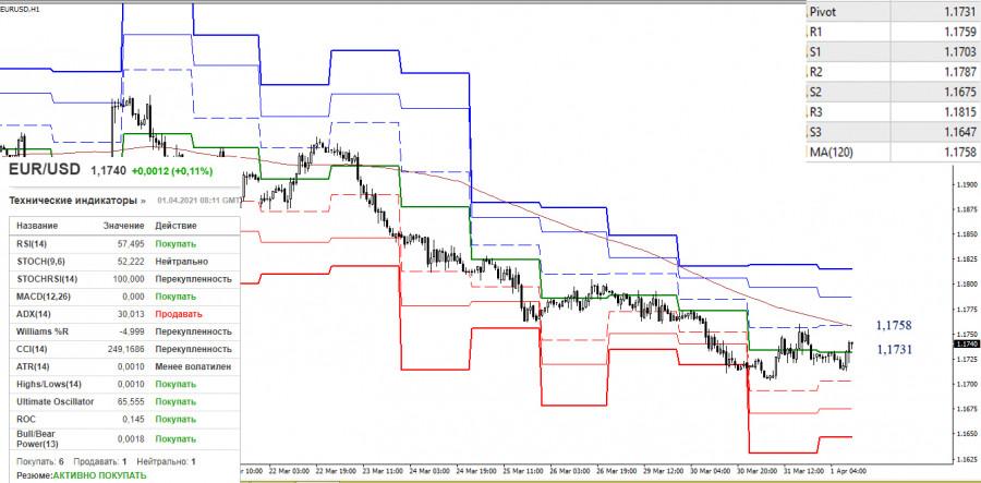 EUR/USD и GBP/USD 1 апреля – рекомендации технического анализа