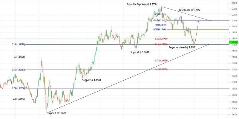Trading plan for EURUSD for April 01, 2021