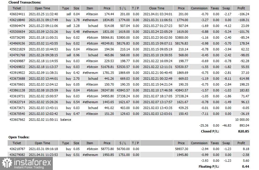 Объёмный прогноз по Ethereum на 1.04.21 – BUY. Результат за два месяца +8.2%