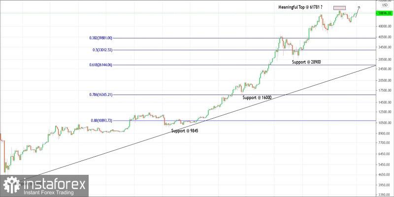 Pelan perdagangan Bitcoin untuk 01 April 2021