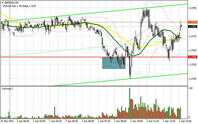 GBP/USD: план на американскую сессию 1 апреля (разбор утренних сделок). Быки отбиваются, защищая поддержку 1.3760 и формируют