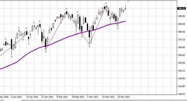 Tinjauan pasaran saham AS pada 1 April. Gelombang kenaikan baru akan berlaku tidak lama lagi.