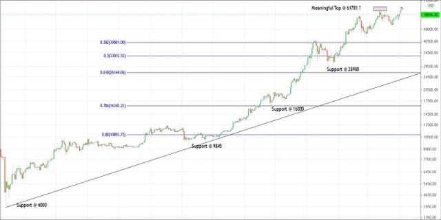 Rencana trading untuk Bitcoin untuk 01 April, 2021