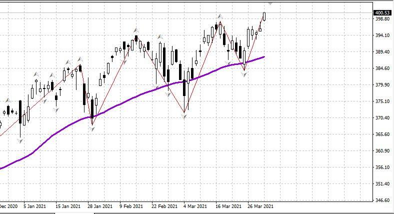 US stock market closes week at new highs
