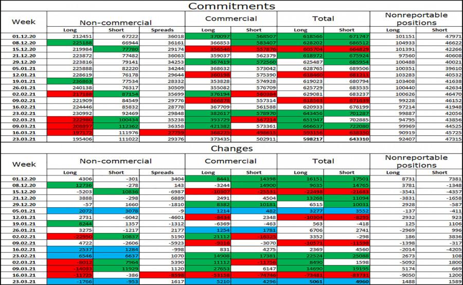 EUR/USD. 2 апреля. Отчет COT. Трейдеры не впечатлились индексом ISM в производстве, а сегодня будут следить за NonFarm Payrolls