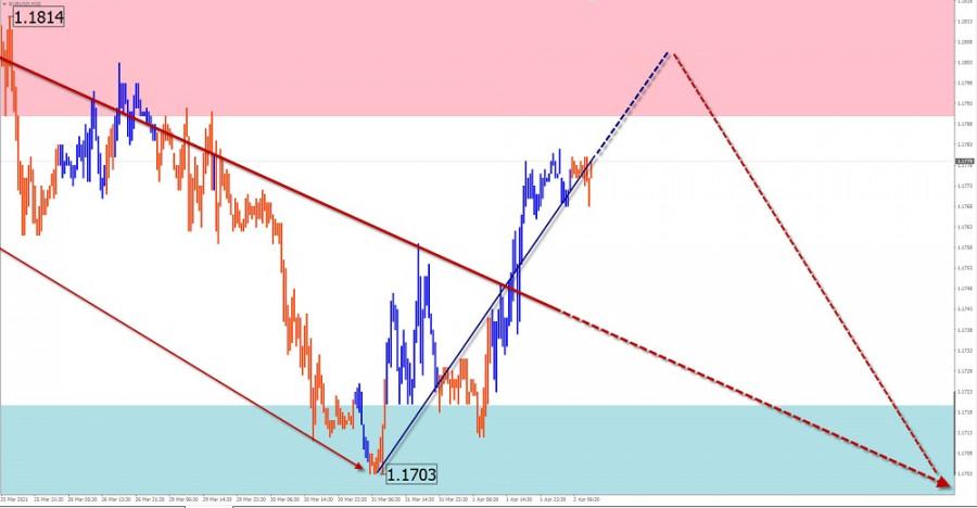 Упрощенный волновой анализ и прогноз EUR/USD, AUD/USD, GBP/JPY, GOLD на 2 апреля