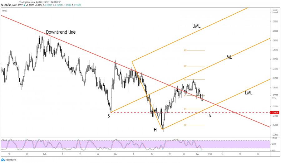 USD/CAD Reversal Needs Confirmation!