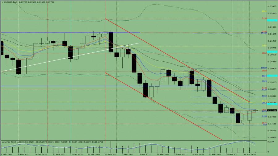 Индикаторный анализ. Дневной обзор на 2 апреля 2021 года по валютной паре EUR/USD