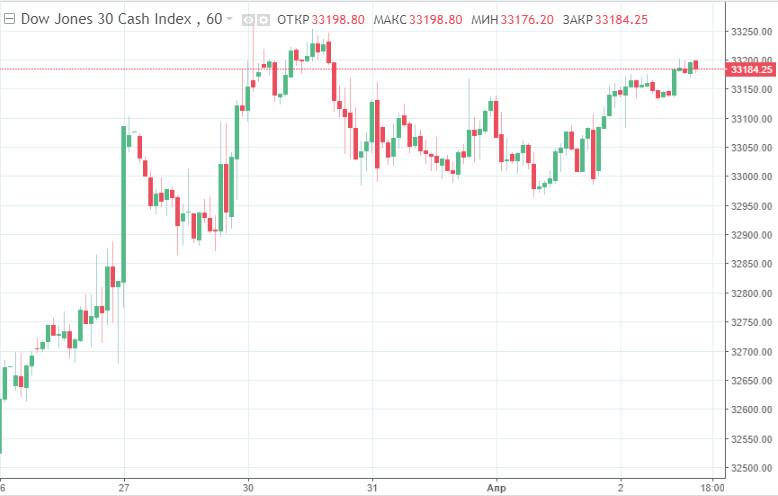 Новые рекорды фондовых индексов США – S&P 500 впервые в истории закрылся выше 4000 пунктов