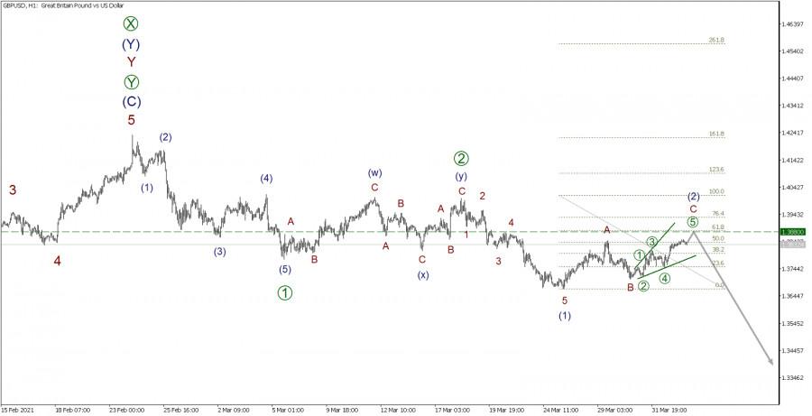 GBP/USD 2 апреля. Коррекция (2) вскоре завершится