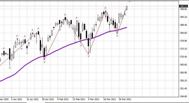Vor dem verlängerten Wochenende schloss der US-Aktienmarkt mit neuen Höchstständen