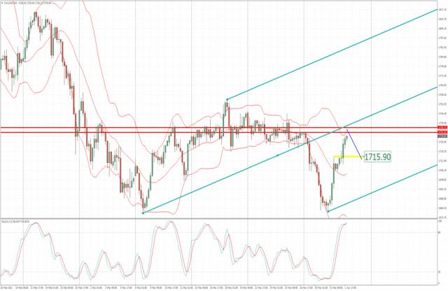 Analisis Emas untuk 02 April, 2021 - Potensi untuk pusingan menurun ke arah AS$ 1.715