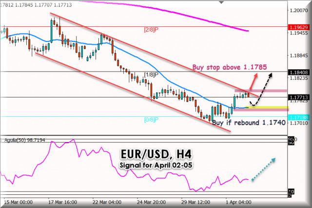 2021年4月2日至5日的欧元/美元交易信号:强劲阻力位1.1785
