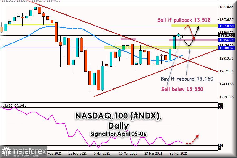 Trading Signal for NASDAQ, #NDX for April 05 - 06, 2021: Key Level 13350