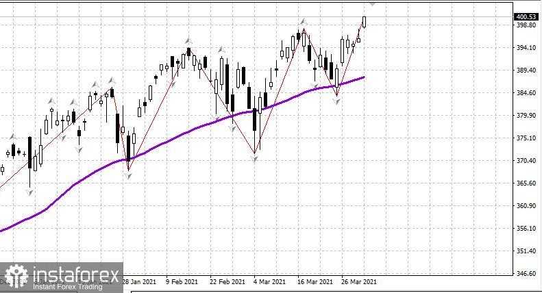 Gambaran keseluruhan pasaran saham AS pada 5 April