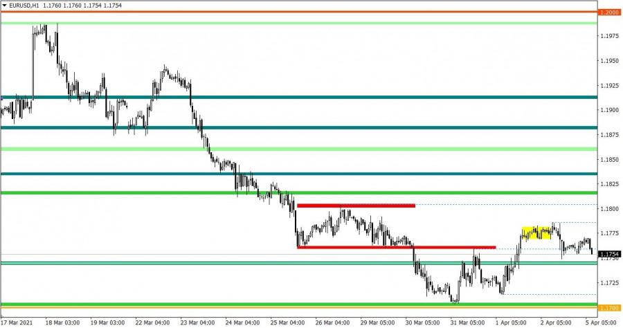 Горящий прогноз по EUR/USD от 05.04.2021