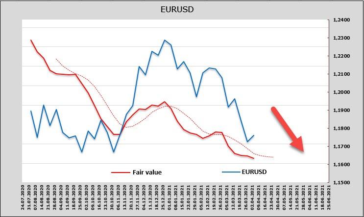 Сильные нонфармы закрепляют доминирование доллара. Обзор USD, EUR, GBP
