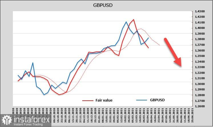 Data Nonfarm yang kuat mengkonsolidasikan kekuatan Dolar AS. Sekilas tentang USD, EUR, GBP.