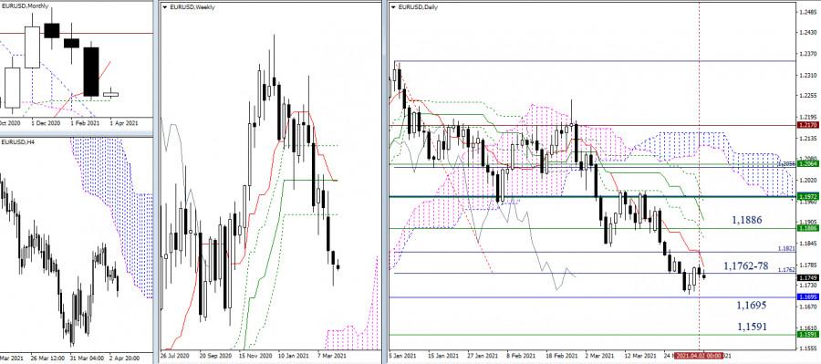EUR/USD и GBP/USD 5 апреля – рекомендации технического анализа