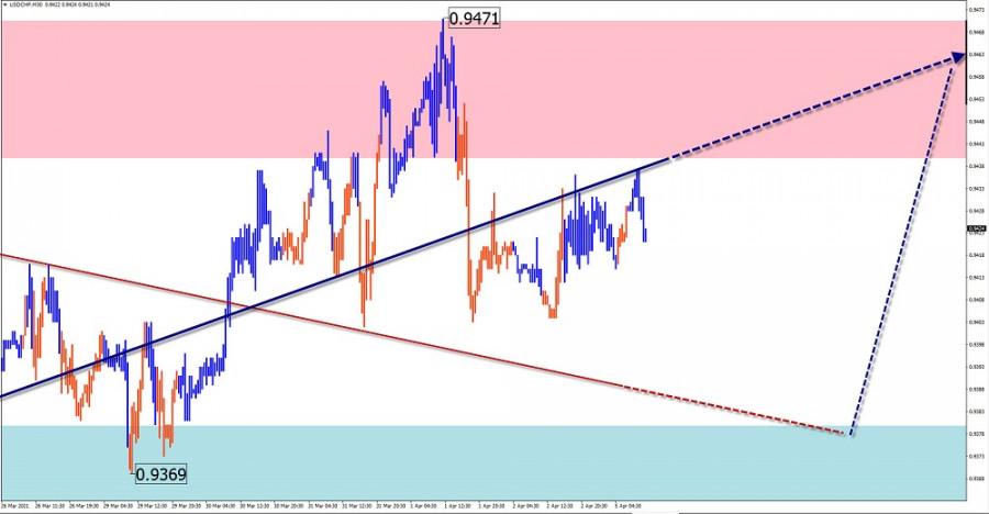 Упрощенный волновой анализ и прогноз GBP/USD, USD/JPY, USD/CHF, EUR/JPY на 5 апреля