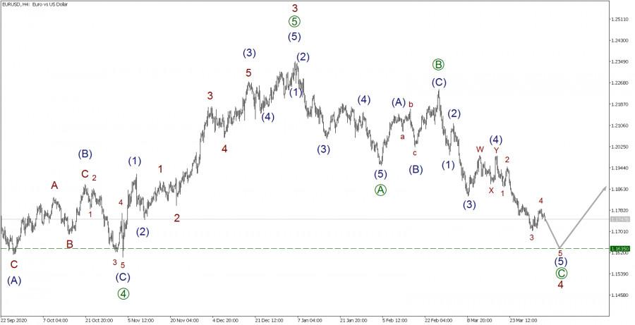 EUR/USD 5 апреля. Рынок падает в волне 5