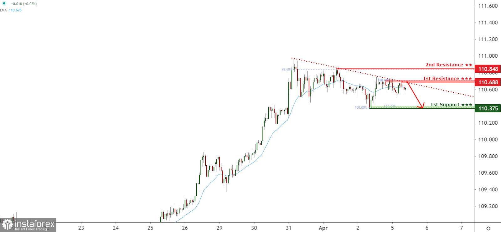 Pasangan mata wang USD/JPY menghadapi tekanan penurunan harga, berpotensi untuk meneruskan ke arah tahap lebih rendah!