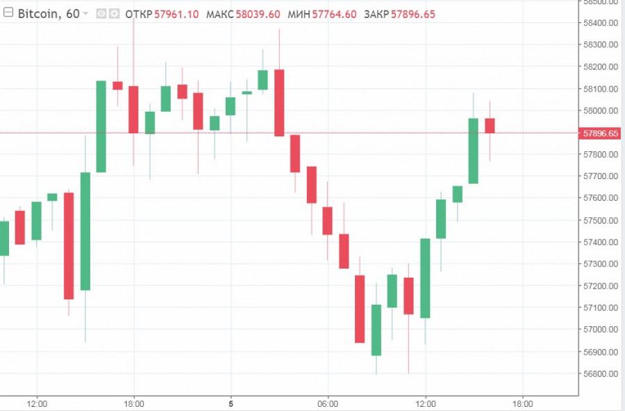 XRP и ETH тянут рынок вверх, а пара BTC/USD колеблется: причины и прогнозы