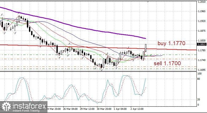 Abendsüberblick über das Paar EUR/USD am 5. April: es gibt Anzeichen für eine Umkehr nach oben