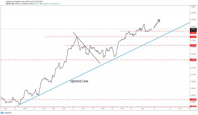 Pasangan mata wang USD/CHF bersedia untuk meningkat lebih tinggi!