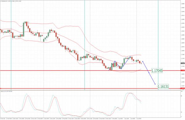 Analisis EUR/USD untuk 5 April 2021 - Penyelesaian koreksi naik ABC dan turun berlanjut menuju 1.1600.
