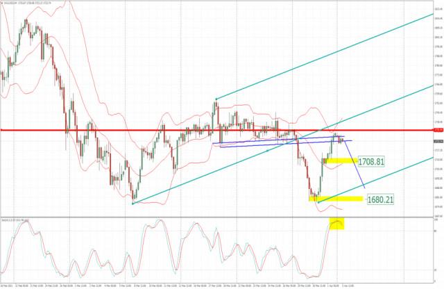Analisis dari Emas untuk 05 April, 2021 - Potensi untuk rotasi penurunan menuju $1.708