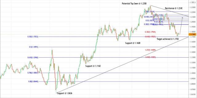Rencana Trading EURUSD untuk tanggal 5 April 2021