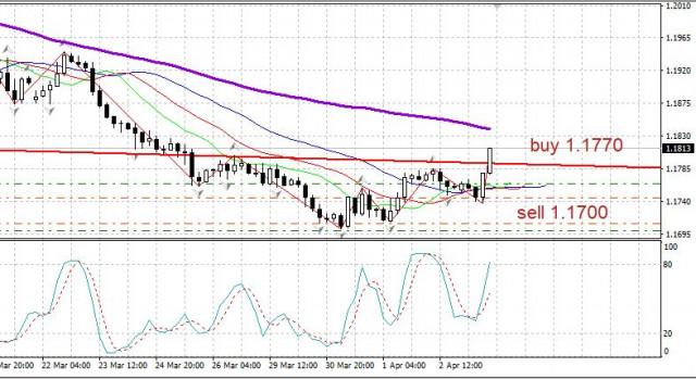 El EUR/USD muestra señales de reversión de la tendencia