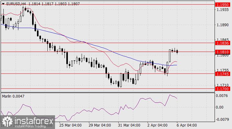 Forecast for EUR/USD on April 6, 2021