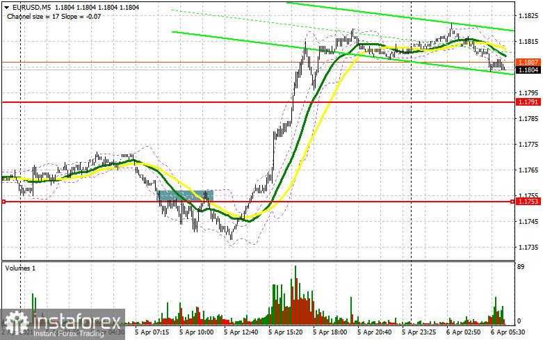 欧元/美元:计划于4月6日在欧洲交易。COT报告(对昨天的交易进行分析)。欧元多头突破跌势,瞄准1.1821