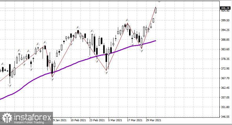 Gambaran keseluruhan pasaran saham AS pada 6 April
