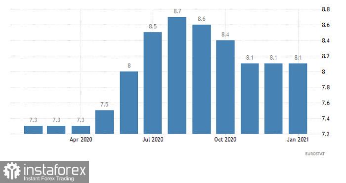 Гореща прогноза за EUR/USD на 6 април 2021 г.